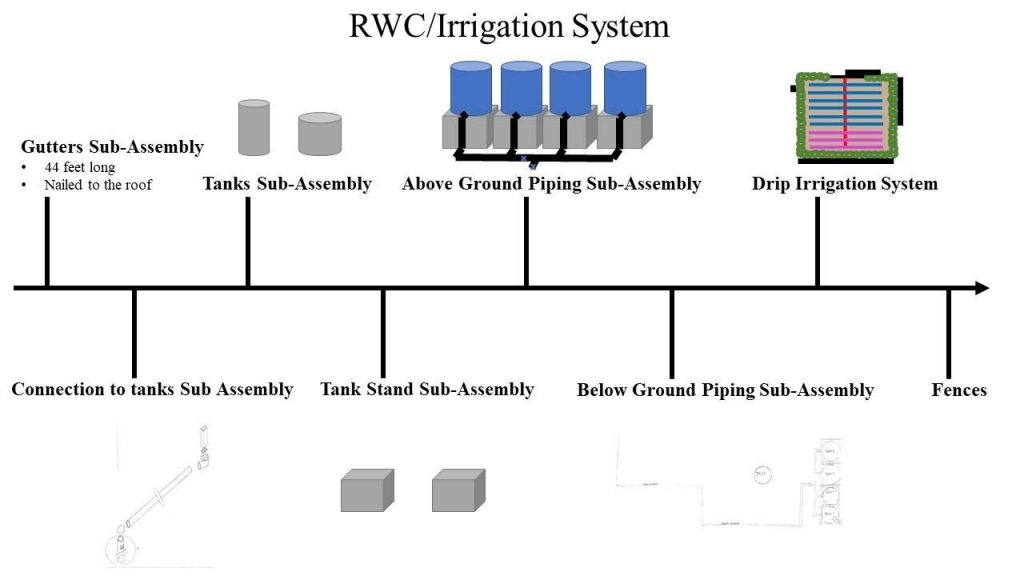 The Schematic Of the RWC System